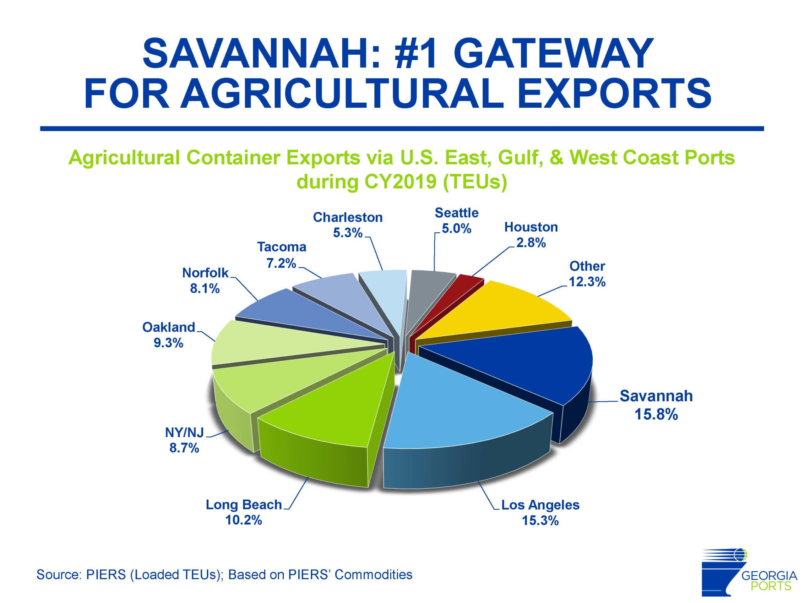 Savannah now the top US port for ag exports
